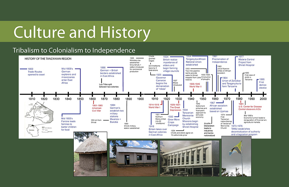 Analysis of Culture and History impacting modern Tanzania - 2008